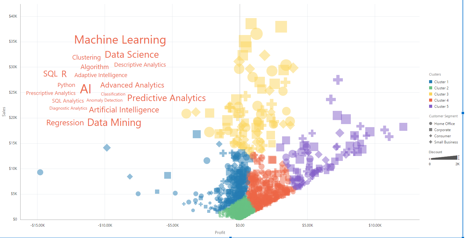 Machine Learning and You: K-Means Clustering