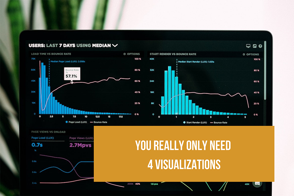 You Really Only Need Four Visualization Types for Effective Dashboards
